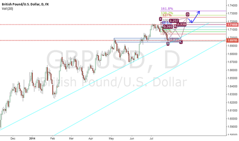 GBPUSD: long going to form pattern