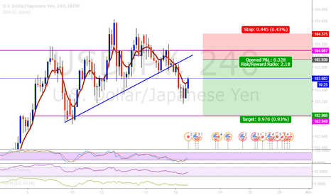 USDJPY: Minimum Risk for short