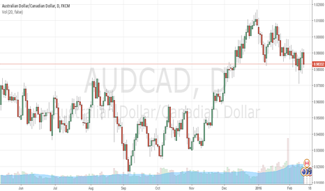AUDCAD: GO LONG