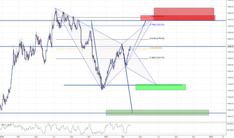 XAUUSD: GOLD / DAILY OUTLOOK / WAIT*
