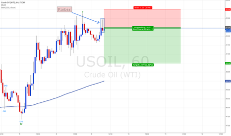 USOIL: Short on USOIL
