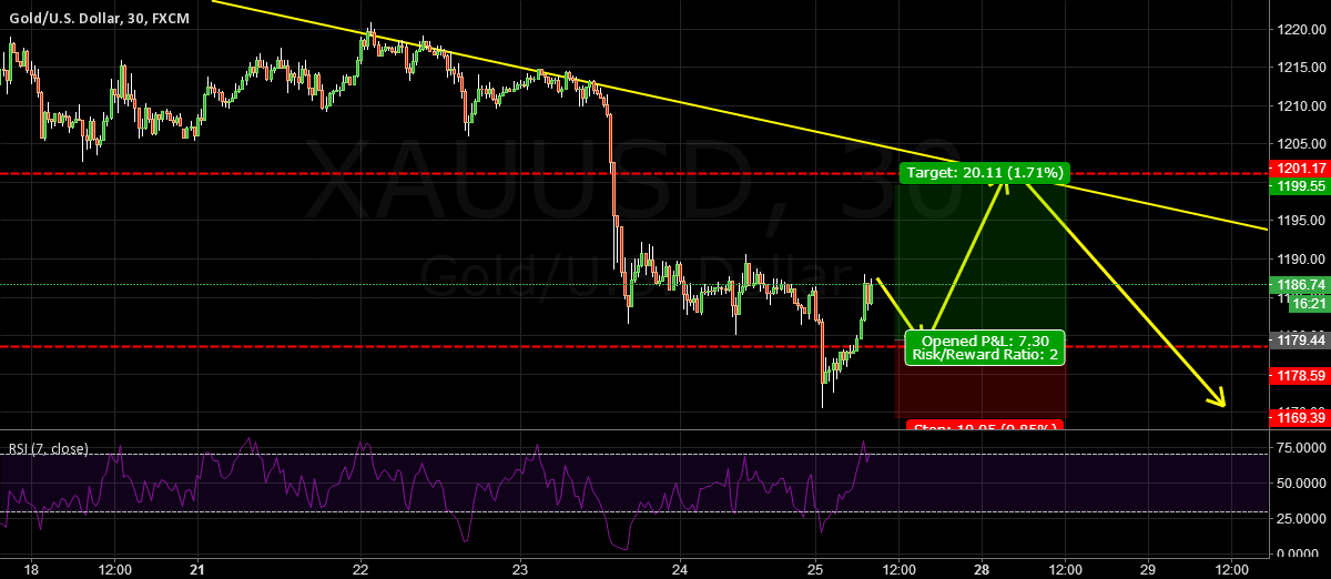 XAUUSD: BEST ENTRY FOR SCALPER TODAY.
