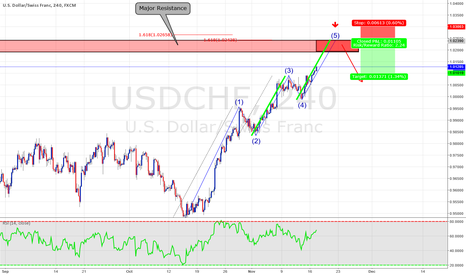 USDCHF: Potential Counter-Trade opportunity on USDCHF