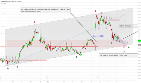 TEVA: The area of strong support =buy area.