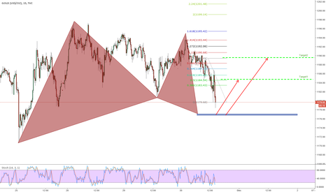 GOLD: Nice Harmonic PRZ @ GOLD => look into commends