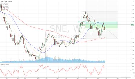 SNE: SONY - weekly chart bullish.
