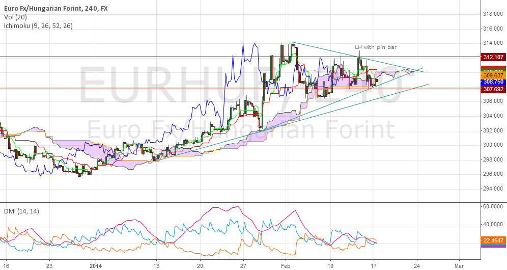 EURHUF consolidation ahead of NBH rate decision  - breakout soon