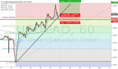 USDCAD: USDCAD Long Target: 1.3442
