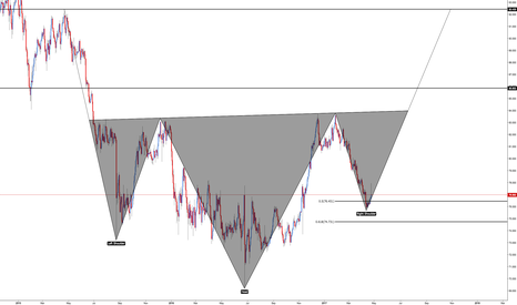 NZDJPY: NZD/JPY - Inverted Head and Shoulders