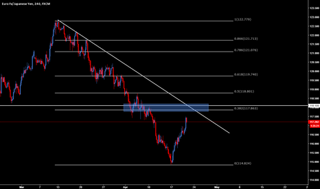 EURJPY: EURJPY to watch