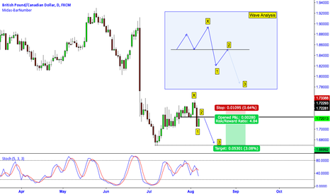 GBPCAD: GBP/CAD: Almost 1:5 Risk to Reward Ratio