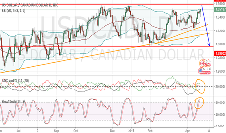 USDCAD: UsdCad strong bearish setup