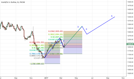 XAUUSD: Bulls can possibly fulfill their $1400 dream now !!!