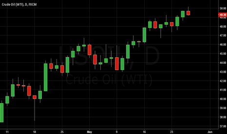 USOIL: Short Sell Crude OIL