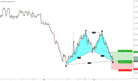 EURUSD: EURUSD Bullish Bat