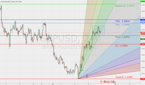 GBPUSD: Possible long.