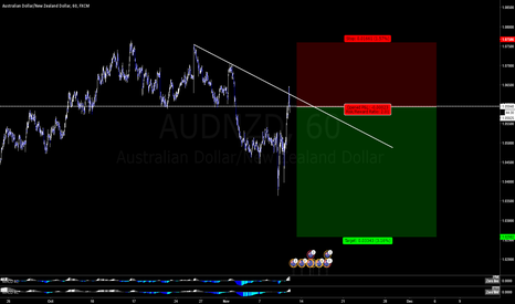 AUDNZD: audnzd - possible