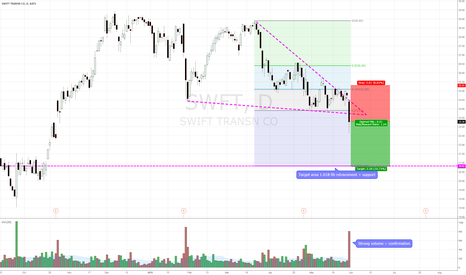 SWFT: SWFT short on break down with strong volume