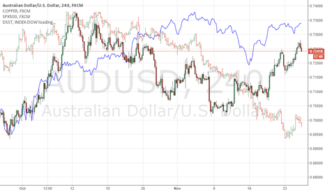 AUDUSD: AUS/USD vs Copper vs S&P500 vs Steel Index