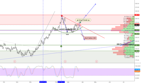 TSLA: TSLA at the edge of trendline.