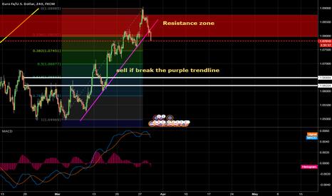 EURUSD: eurusd ,,,break the trendline