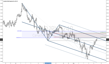 CADJPY: CADJPY In Correction
