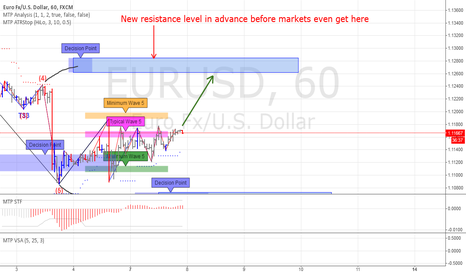 EURUSD: EURUSD end Elliott 5 wave pattern down. Correct to wave 4 up?