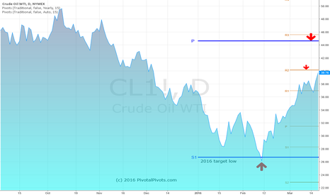 CL1!: WTI oil CL futures is testing the MR2 pivot here.  USO