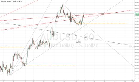 AUDUSD: W40 Uptrend still intact since last week