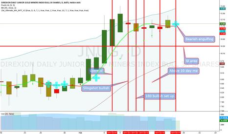 JNUG: Jnug recent analysis.