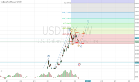 USDTRY: end of the 2016 Target 3.30?