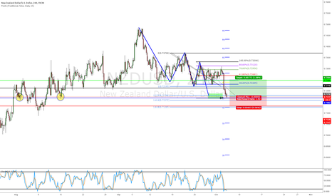NZDUSD: Long Position on 127 Extension / Support + Oversold ; R/R 1.92