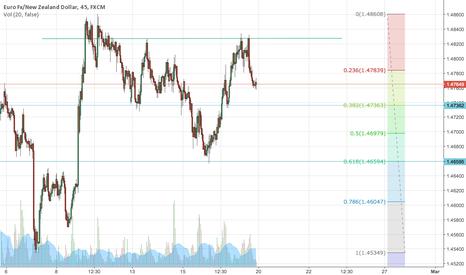 EURNZD: EUR/NZD - potential short