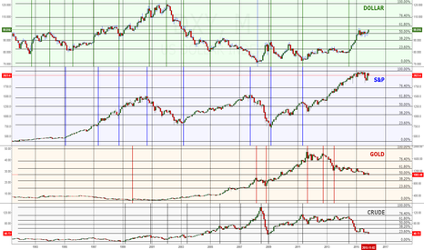DXY: Long Term Trends and Turning Points - Dollar - S&P - Gold - Crud