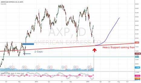 AXP: American Express entry