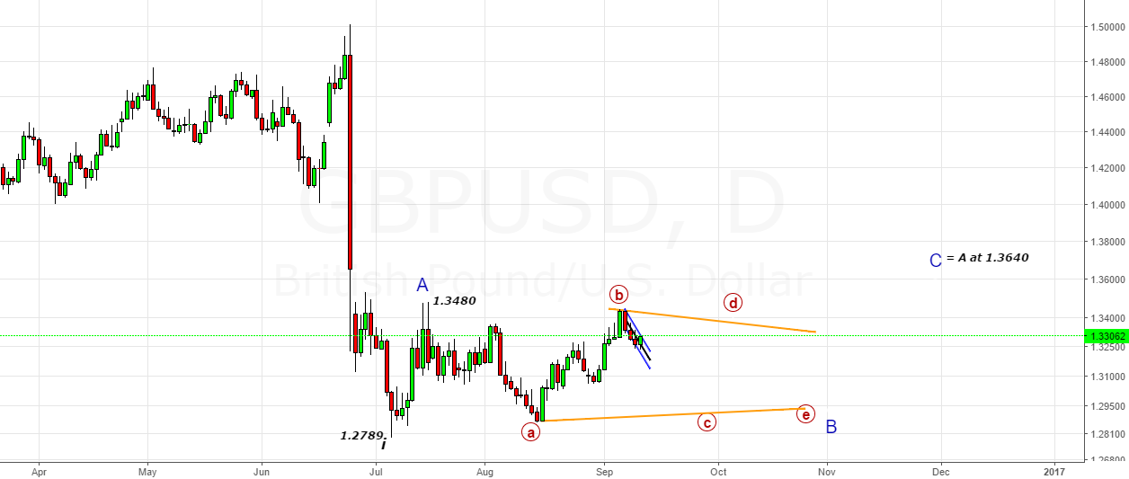 GBPUSD- Likely A Possible Triangle in B-Wave