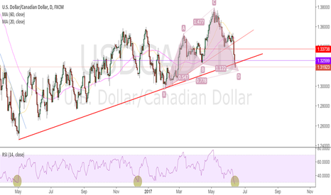 USDCAD: usdcad oversold in daily chart