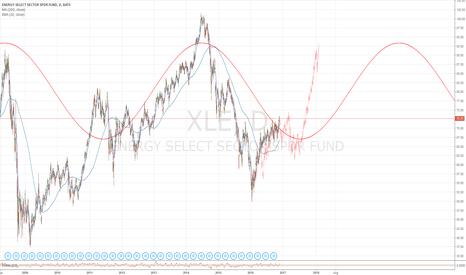 XLE: XLE Cycle and Analog