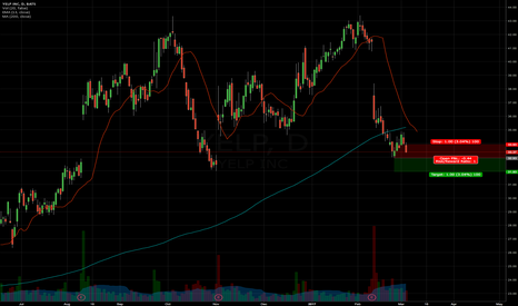 YELP: Short Under lows YELP < $32.93 possible add under $32