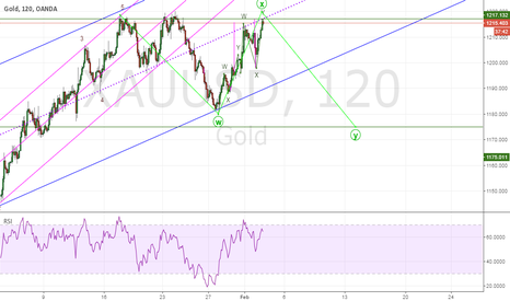 XAUUSD: GOLD, completing wave X