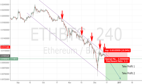 ETHBTC: Time to short before next BTC surge! Nobody wants Eth for Xmass