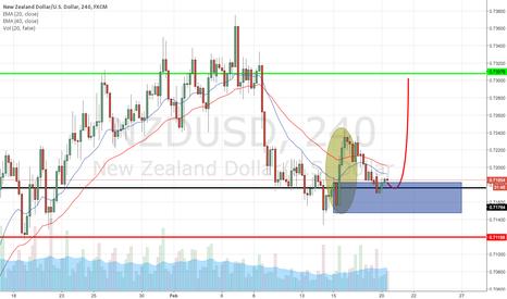 NZDUSD: CT Impulsive found on NZDUSD H4 Chart, Bearish Bias Negated!