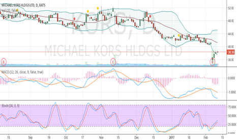 KORS: Oversold and crawling