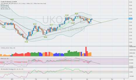 UKOIL: trend bias changed oil is bullish
