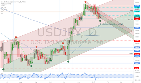 USDJPY: USDJPY: Buy on strength
