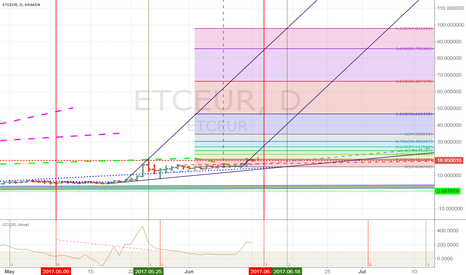ETCEUR: ETCEUR Targets 50 and 100 until August