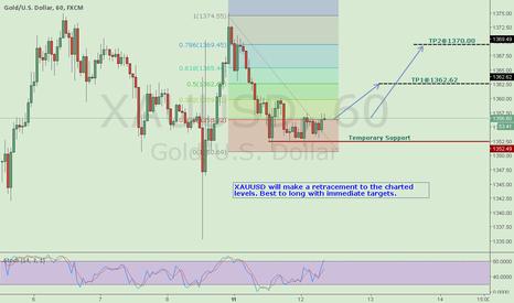 XAUUSD: Gold retracement; Go Long
