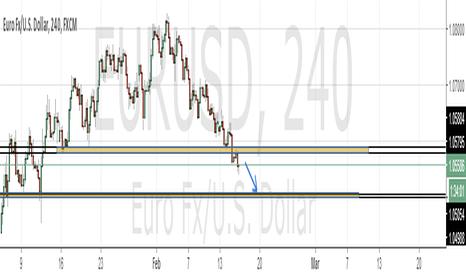 EURUSD: eur / usd 4h