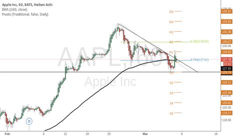 AAPL: Long AAPL