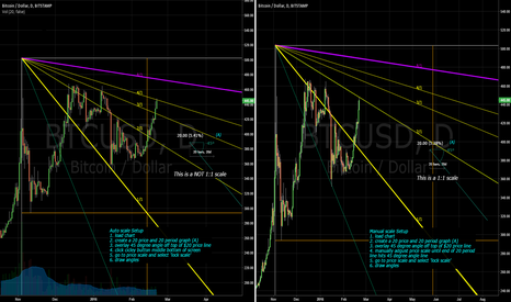 BTCUSD: Would The Real Mr Gann Please Stand Up